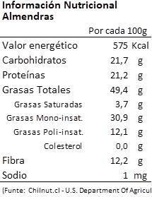 Información nutricional Almendras